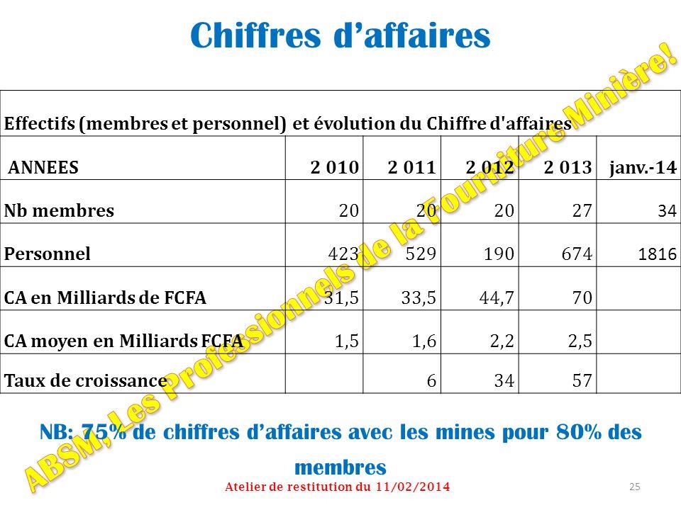 Chiffres daffaires NB: 75% de chiffres daffaires avec les mines pour 80% des membres Atelier de restitution du 11/02/2014 25 Effectifs (membres et per