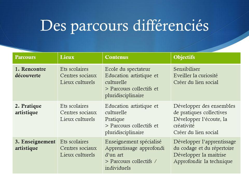 Des parcours différenciés ParcoursLieuxContenusObjectifs 1.
