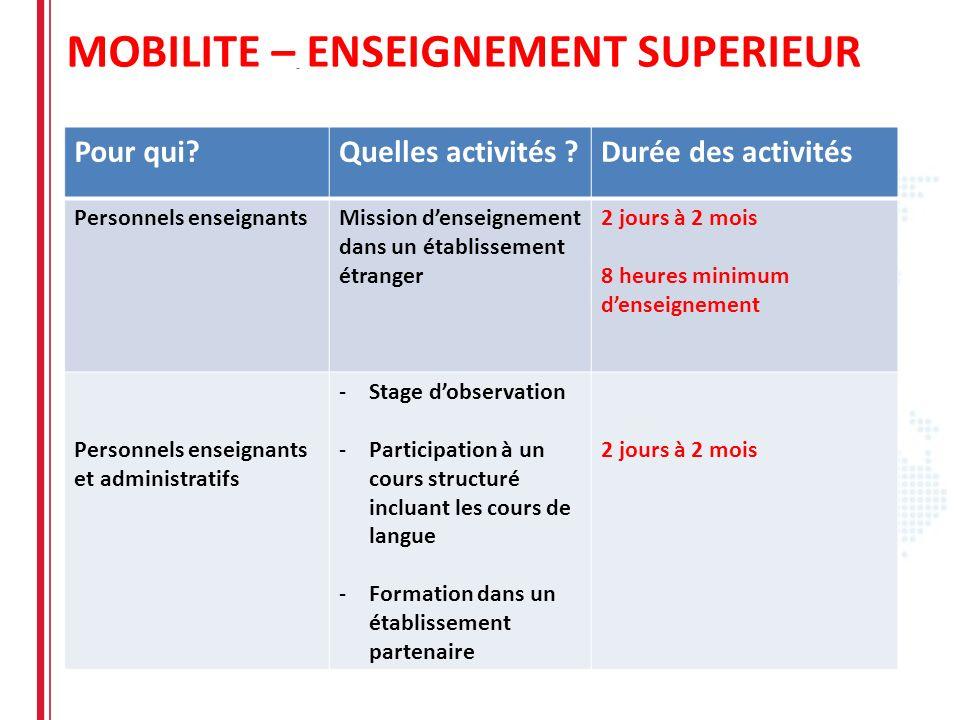 MOBILITE – ENSEIGNEMENT SUPERIEUR Pour qui?Quelles activités ?Durée des activités Personnels enseignantsMission denseignement dans un établissement ét