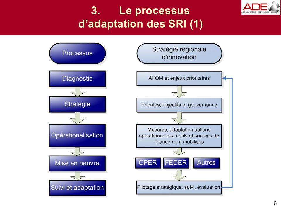 3.Le processus dadaptation des SRI (1) 6