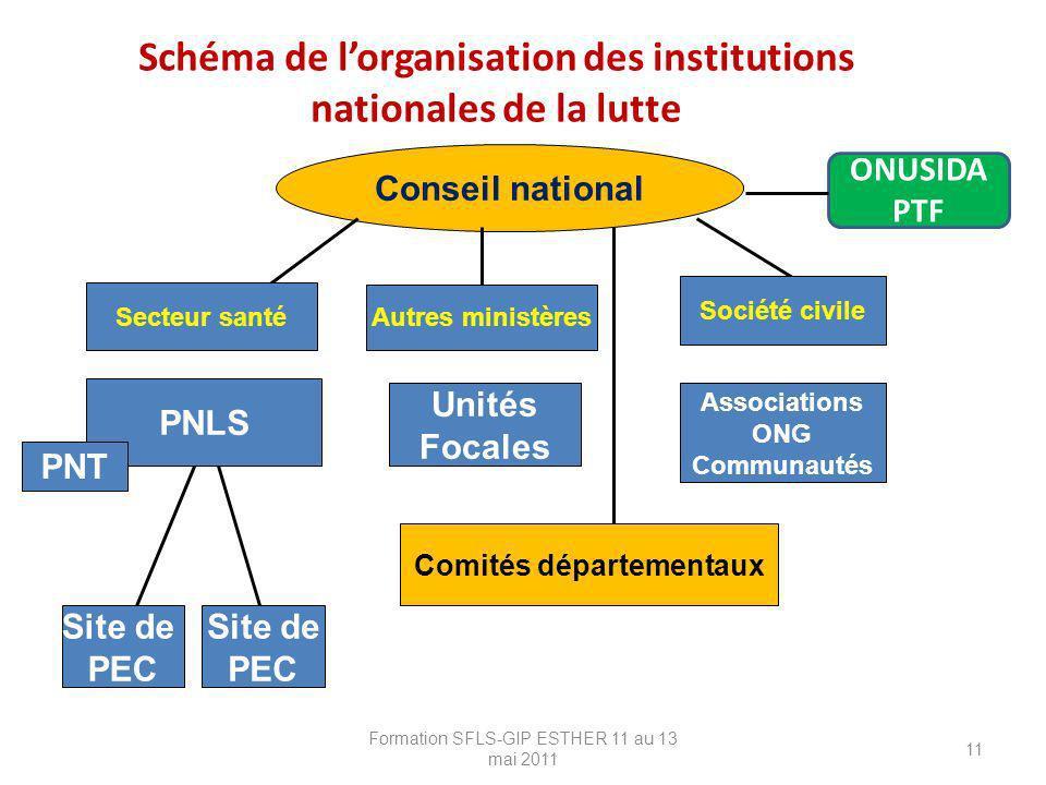 Schéma de lorganisation des institutions nationales de la lutte Formation SFLS-GIP ESTHER 11 au 13 mai 2011 11 PNLS Conseil national Unités Focales Co