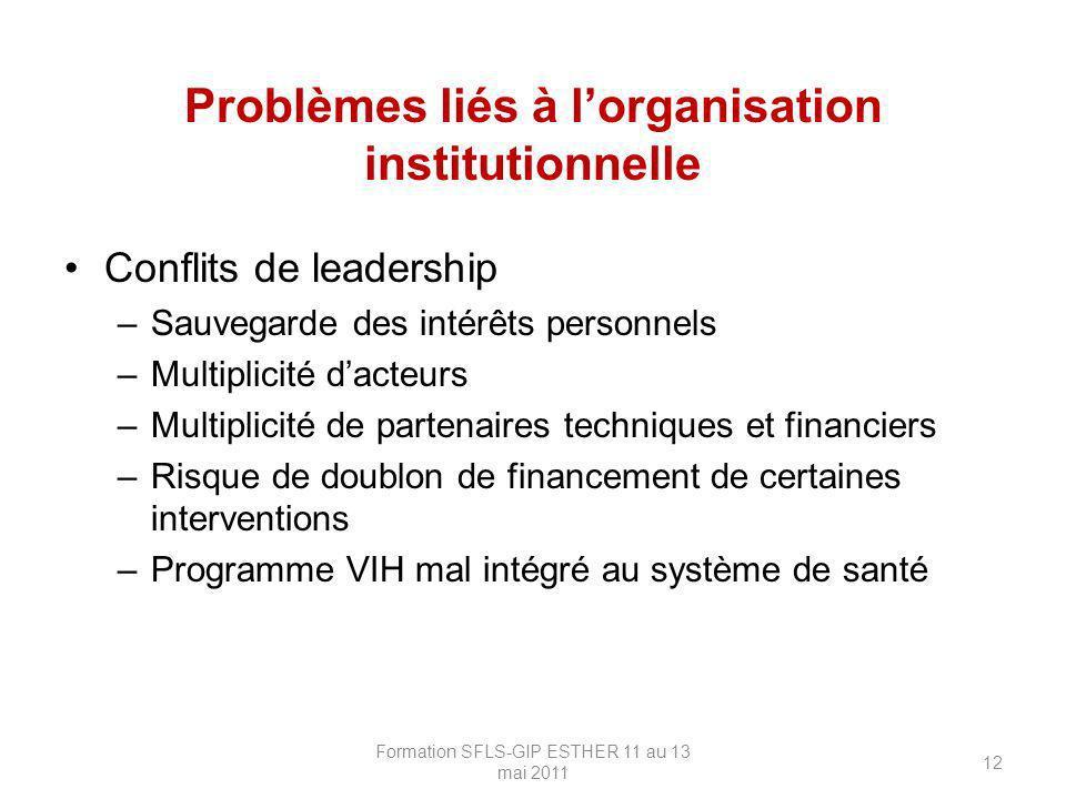 Problèmes liés à lorganisation institutionnelle Conflits de leadership –Sauvegarde des intérêts personnels –Multiplicité dacteurs –Multiplicité de par