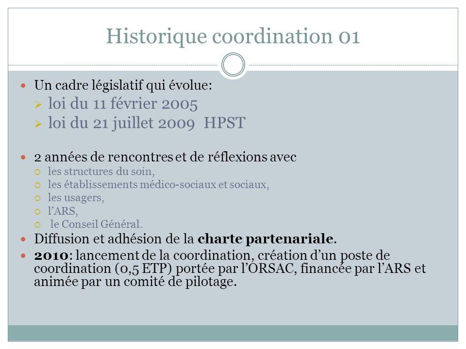 Historique coordination 01 Un cadre législatif qui évolue: loi du 11 février 2005 loi du 21 juillet 2009 HPST 2 années de rencontres et de réflexions avec les structures du soin, les établissements médico-sociaux et sociaux, les usagers, lARS, le Conseil Général.