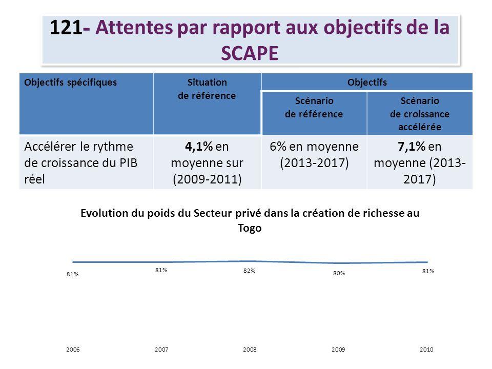 121 - Attentes par rapport aux objectifs de la SCAPE Objectifs spécifiquesSituation de référence Objectifs Scénario de référence Scénario de croissanc