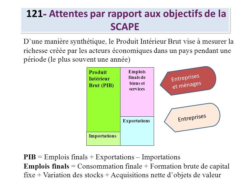 121 - Attentes par rapport aux objectifs de la SCAPE Produit Intérieur Brut (PIB) Emplois finals de biens et services Exportations Importations Dune m