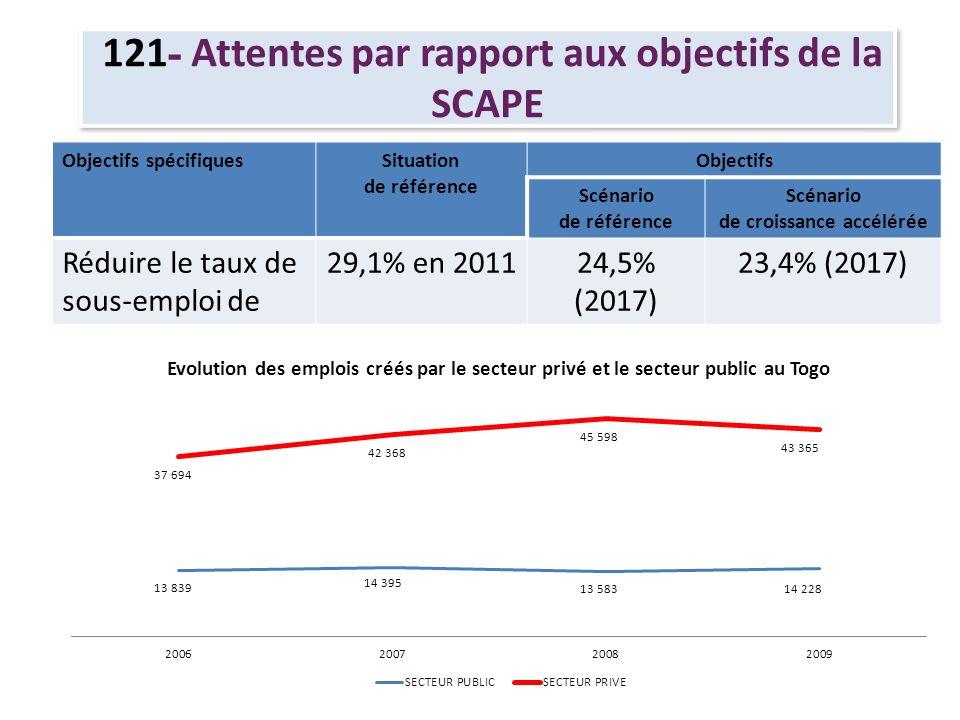 121 - Attentes par rapport aux objectifs de la SCAPE Objectifs spécifiquesSituation de référence Objectifs Scénario de référence Scénario de croissance accélérée Réduire lincidence de la pauvreté 58,7% en 201147,3% (2017) 43,7% (2017)
