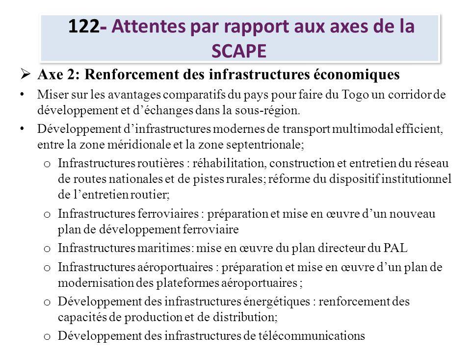 122 - Attentes par rapport aux axes de la SCAPE Axe 3: Développement du capital humain, de la protection sociale et de lemploi Mise en œuvre du Plan Sectoriel de lEducation pour assurer lamélioration de la couverture, de lefficacité et la qualité du système éducatif; Mise en œuvre de la Politique Nationale de Santé, notamment les réformes visant le développement du système et des services de santé; Mise en œuvre du plan stratégique de lutte contre le VIH/Sida; Mise en œuvre du plan daction national de la GIRE; Mise en place des mécanismes de protection sociale; Mise en place dun mécanisme pérenne de financement du plan stratégique national pour lemploi des jeunes.