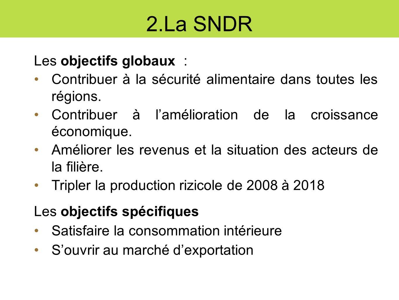 SNDR: les Composantes Stratégie semences Stratégie engrais Stratégie irrigation Stratégie mécanisation Stratégie financement rural Stratégie vulgarisation agricole Stratégie commercialisation