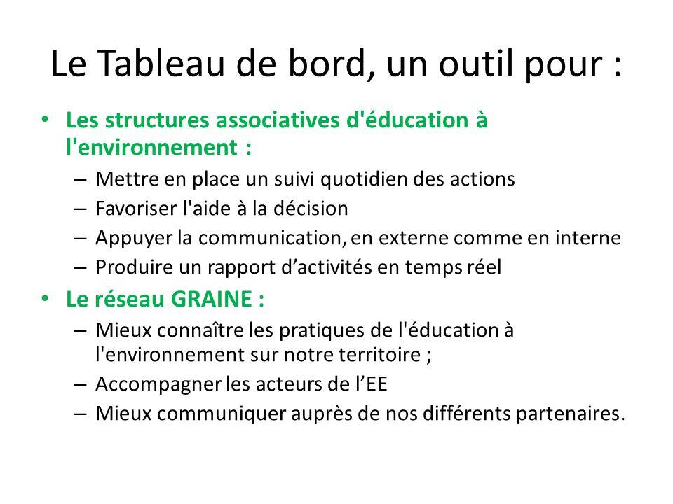 Le Tableau de bord, un outil pour : Les structures associatives d'éducation à l'environnement : – Mettre en place un suivi quotidien des actions – Fav