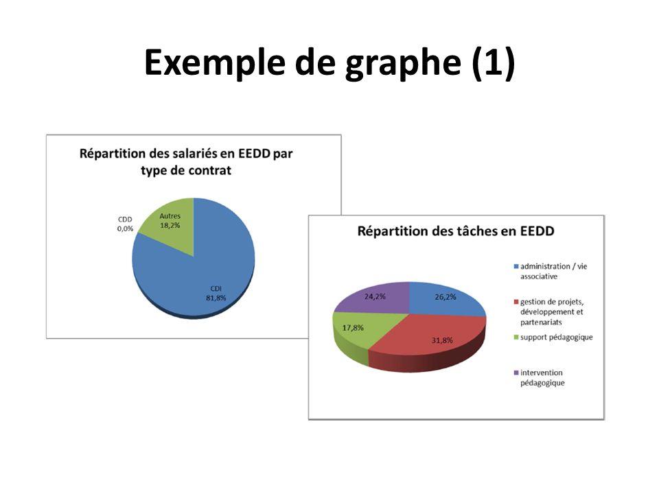 Exemple de graphe (1)