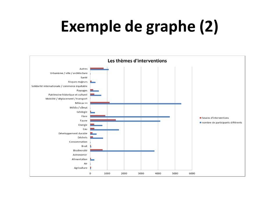 Exemple de graphe (2)