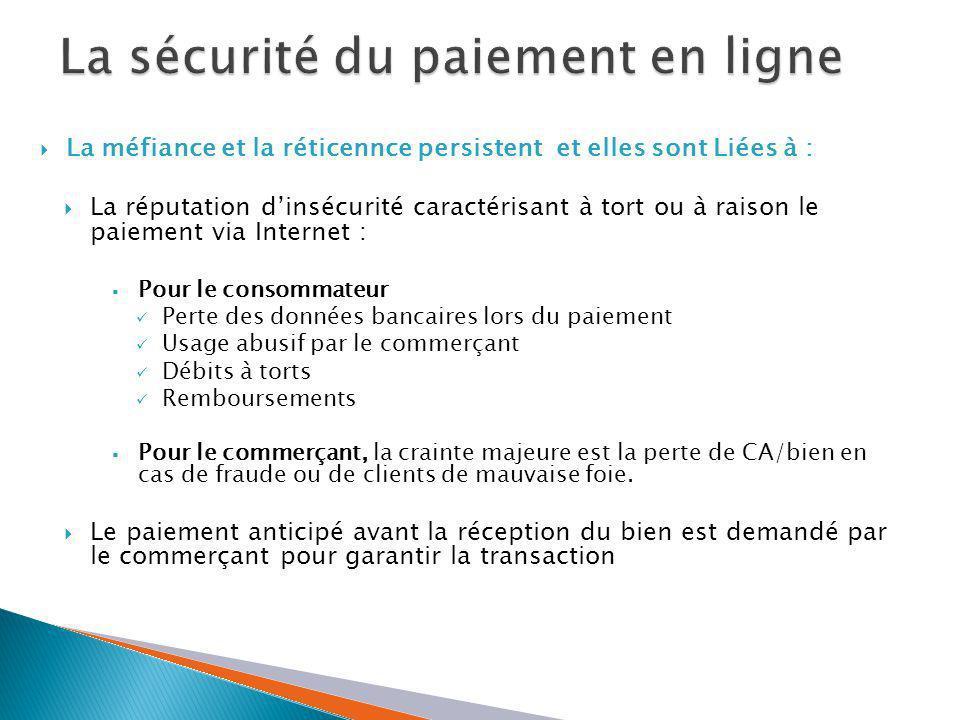 - Authentification des porteurs (3D-secure pour les cartes internationales, mécanisme similaire pour les cartes marocaines) - Promouvoir le prépayé - Développer le porte-monnaie électronique et le M-paiement Renforcer la sécurité et Innover Mettre en place des mécanismes de garanties supplémentaires pour le commerçant (assurance, qualification de la clientèle, etc…) Garantir Sur le cadre réglementaire bancaire avantageux du paiement par carte bancaire par rapport paiement cash ou à la livraison : - Le client est protégé en cas de fraude ou arnaque - Les marchands affiliés à MTC : 1- sont identifiés, ils 2-engagés avec les tiers (MTC et CMI) qui gardent les preuves des transcations.