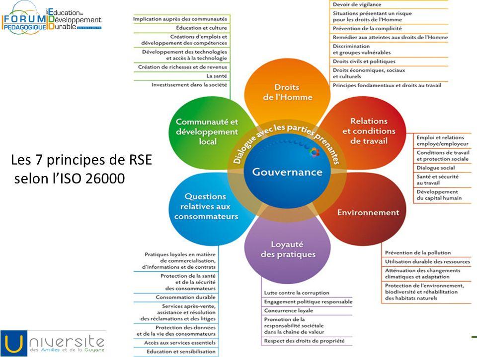 Les 7 principes de RSE selon lISO 26000