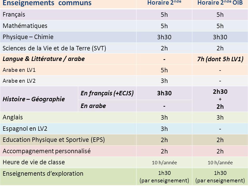 Enseignements communs Horaire 2 nde Horaire 2 nde OIB Français 5h Mathématiques 5h Physique – Chimie 3h30 Sciences de la Vie et de la Terre (SVT)2h La