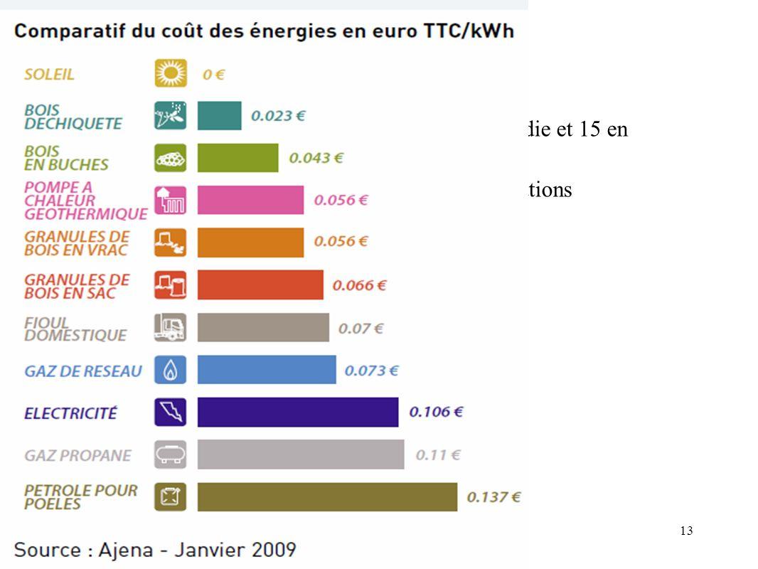 Concurrence En interne Actuellement peu de concurrence, seulement 1 en Picardie et 15 en zone limitrophe. A long terme, diversification ou conversion