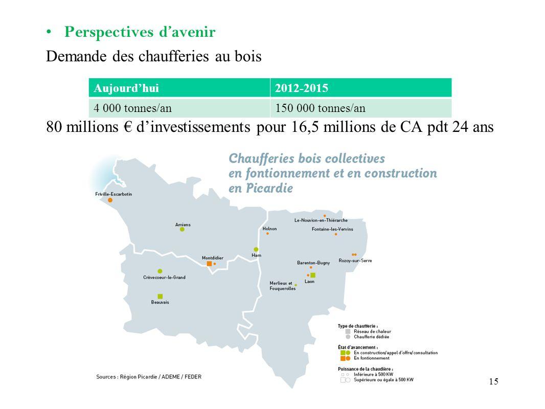 Perspectives davenir Demande des chaufferies au bois 80 millions dinvestissements pour 16,5 millions de CA pdt 24 ans Aujourdhui2012-2015 4 000 tonnes