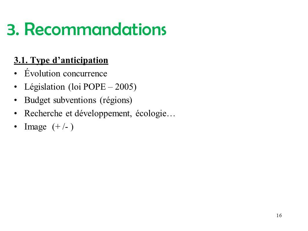 3.1. Type danticipation Évolution concurrence Législation (loi POPE – 2005) Budget subventions (régions) Recherche et développement, écologie… Image (