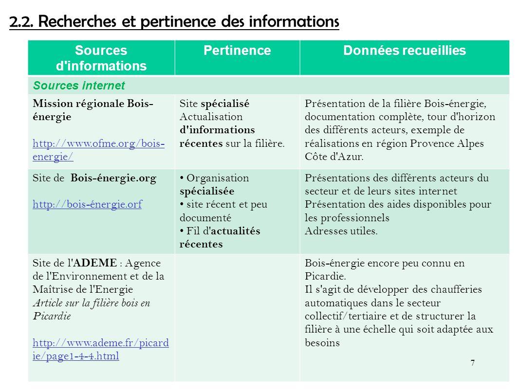 2.2. Recherches et pertinence des informations Sources d'informations PertinenceDonnées recueillies Sources internet Mission régionale Bois- énergie h