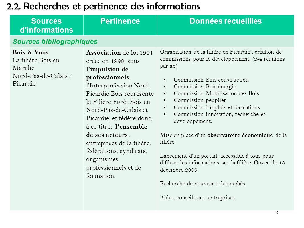 Sources d'informations PertinenceDonnées recueillies Sources bibliographiques Bois & Vous La filière Bois en Marche Nord-Pas-de-Calais / Picardie Asso