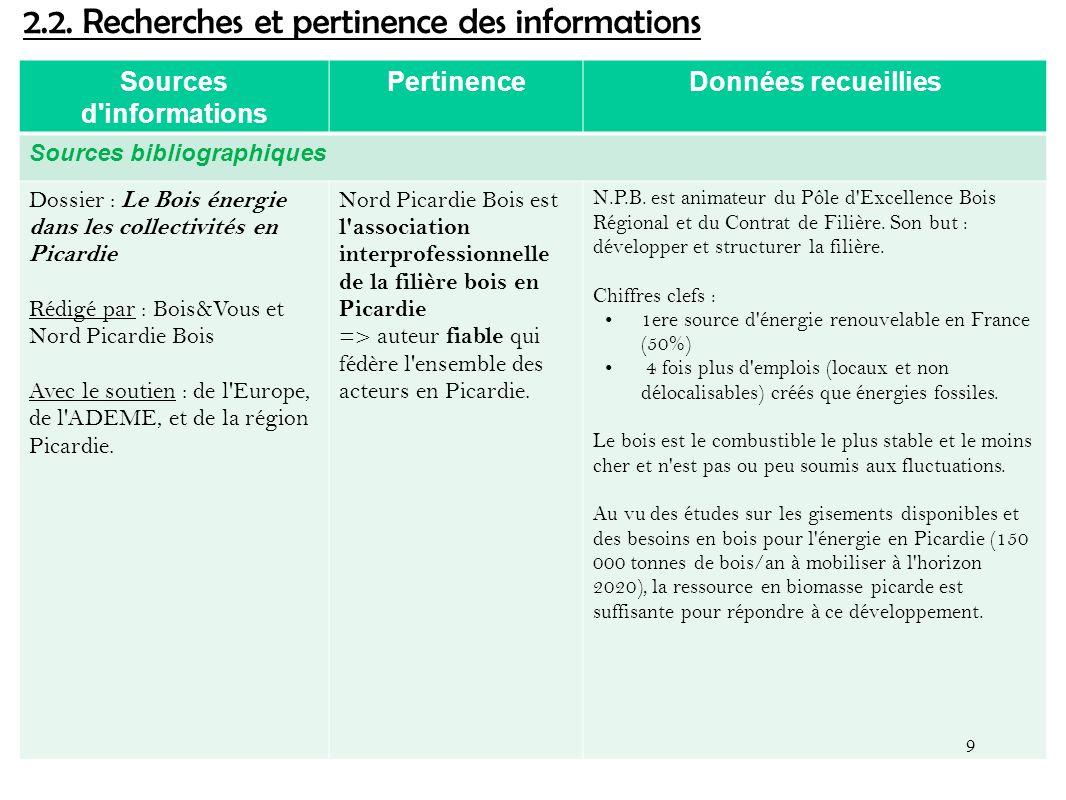 Sources d'informations PertinenceDonnées recueillies Sources bibliographiques Dossier : Le Bois énergie dans les collectivités en Picardie Rédigé par
