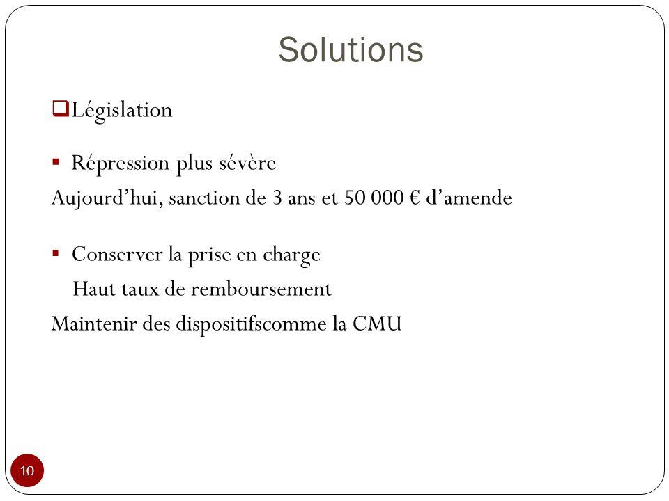Solutions 10 Législation Répression plus sévère Aujourdhui, sanction de 3 ans et 50 000 damende Conserver la prise en charge Haut taux de remboursemen