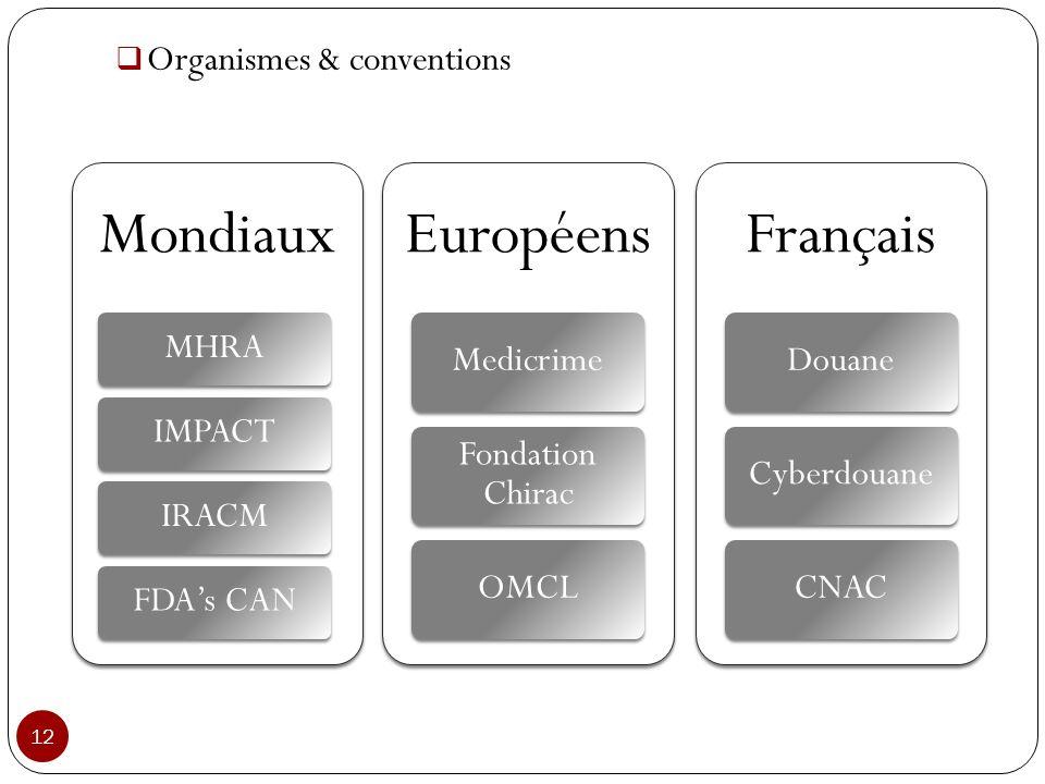 12 Organismes & conventions Mondiaux MHRAIMPACTIRACMFDAs CAN Européens Medicrime Fondation Chirac OMCL Français DouaneCyberdouaneCNAC