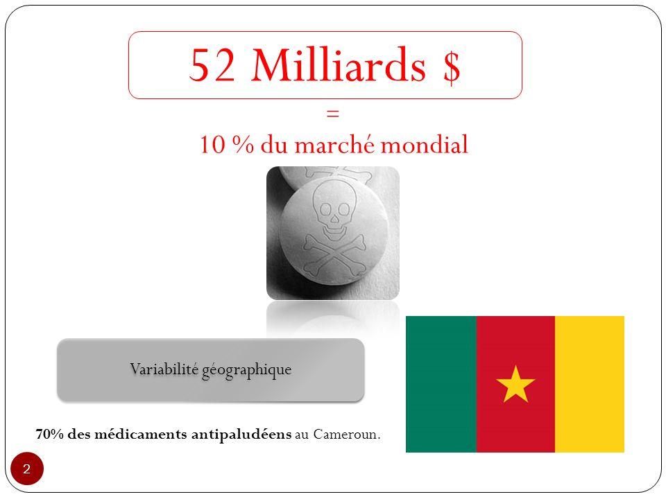 2 52 Milliards $ 10 % du marché mondial 70% des médicaments antipaludéens au Cameroun. Variabilité géographique =