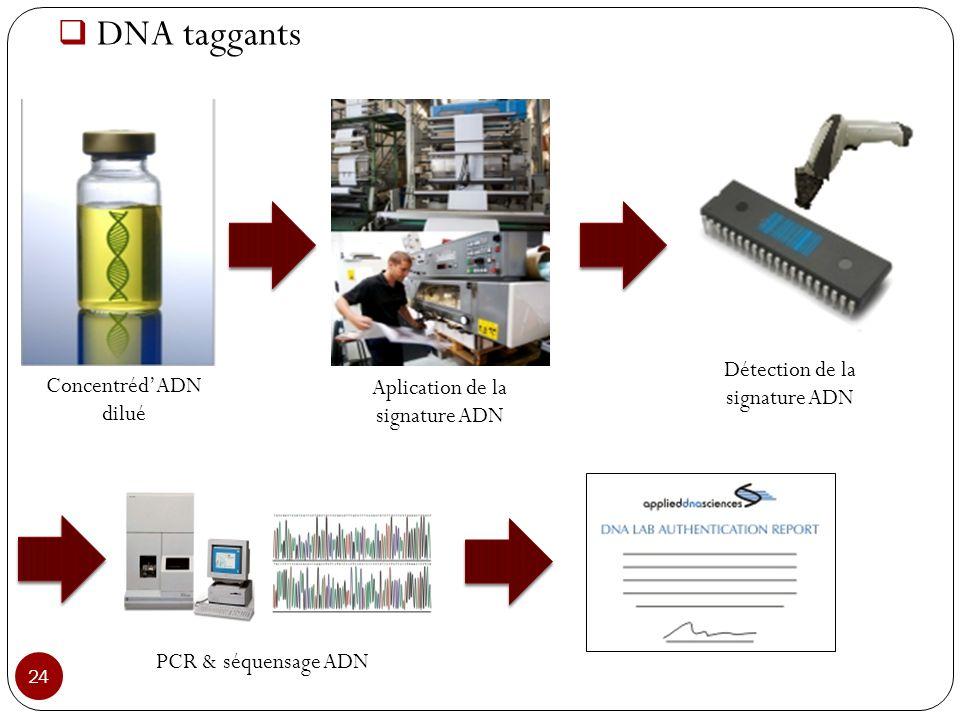 DNA taggants 24 ConcentrédADN dilué Aplication de la signature ADN Détection de la signature ADN PCR & séquensage ADN
