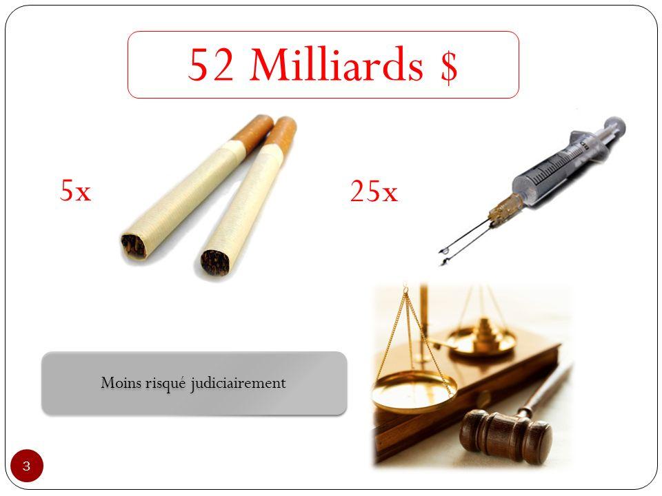 3 25x 5x Moins risqué judiciairement 52 Milliards $