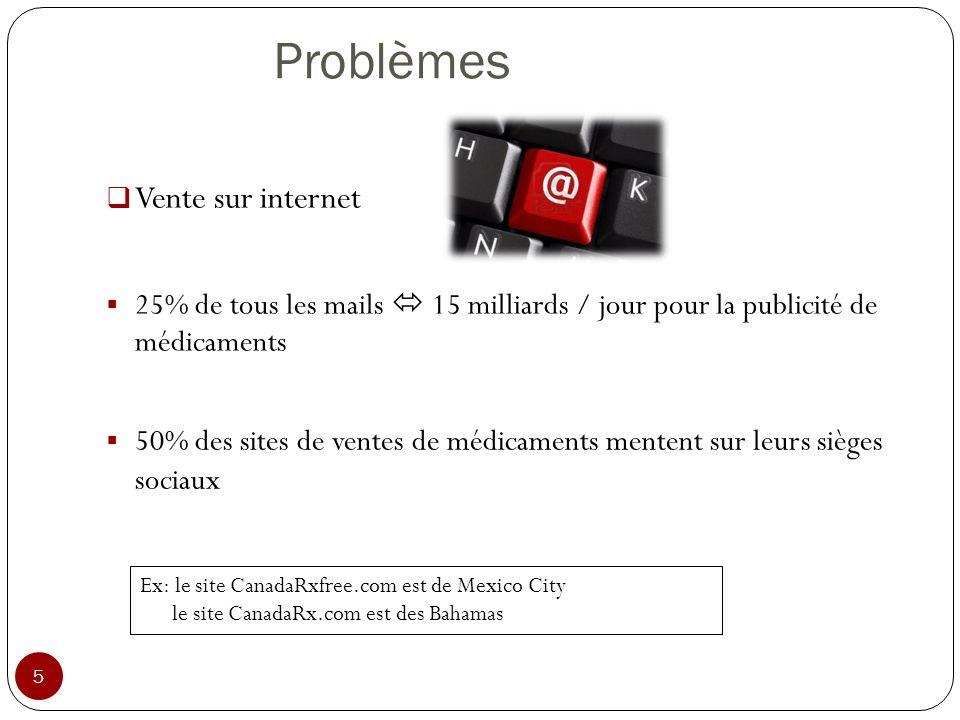 Problèmes 5 Vente sur internet 25% de tous les mails 15 milliards / jour pour la publicité de médicaments Ex: le site CanadaRxfree.com est de Mexico C