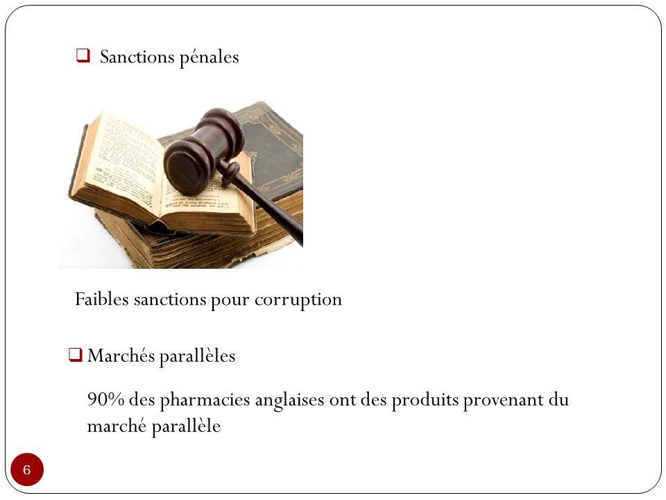 6 Sanctions pénales Faibles sanctions pour corruption Marchés parallèles 90% des pharmacies anglaises ont des produits provenant du marché parallèle
