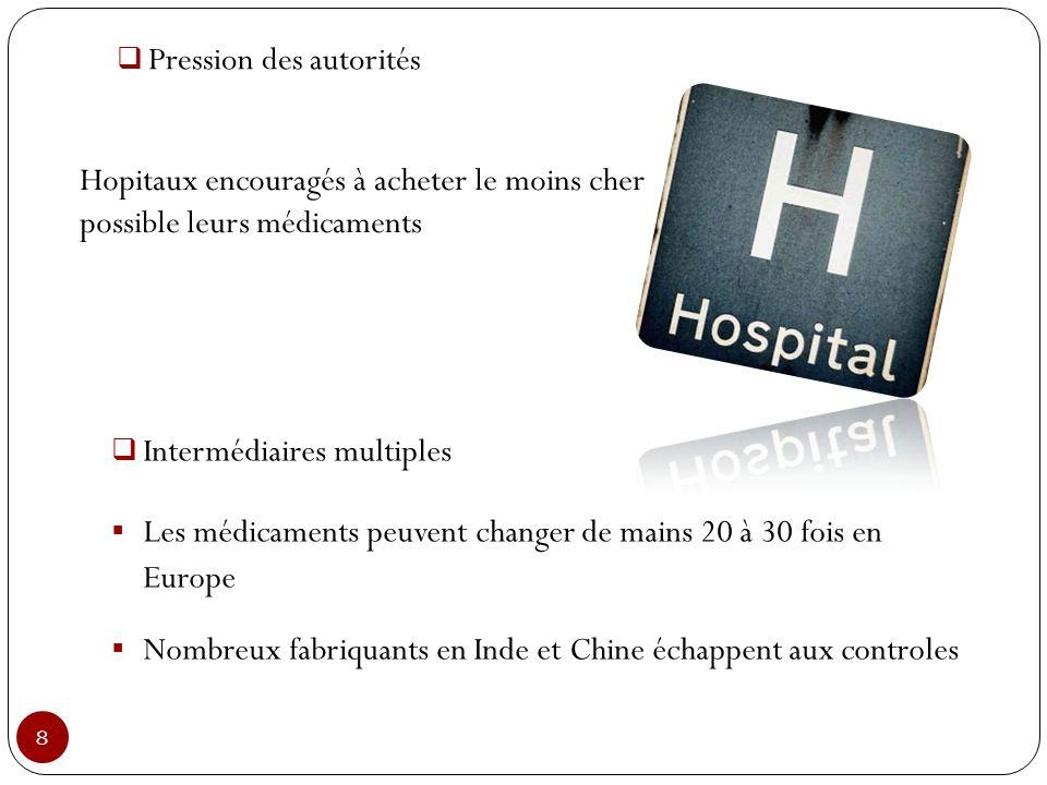 8 Pression des autorités Hopitaux encouragés à acheter le moins cher possible leurs médicaments Intermédiaires multiples Les médicaments peuvent chang