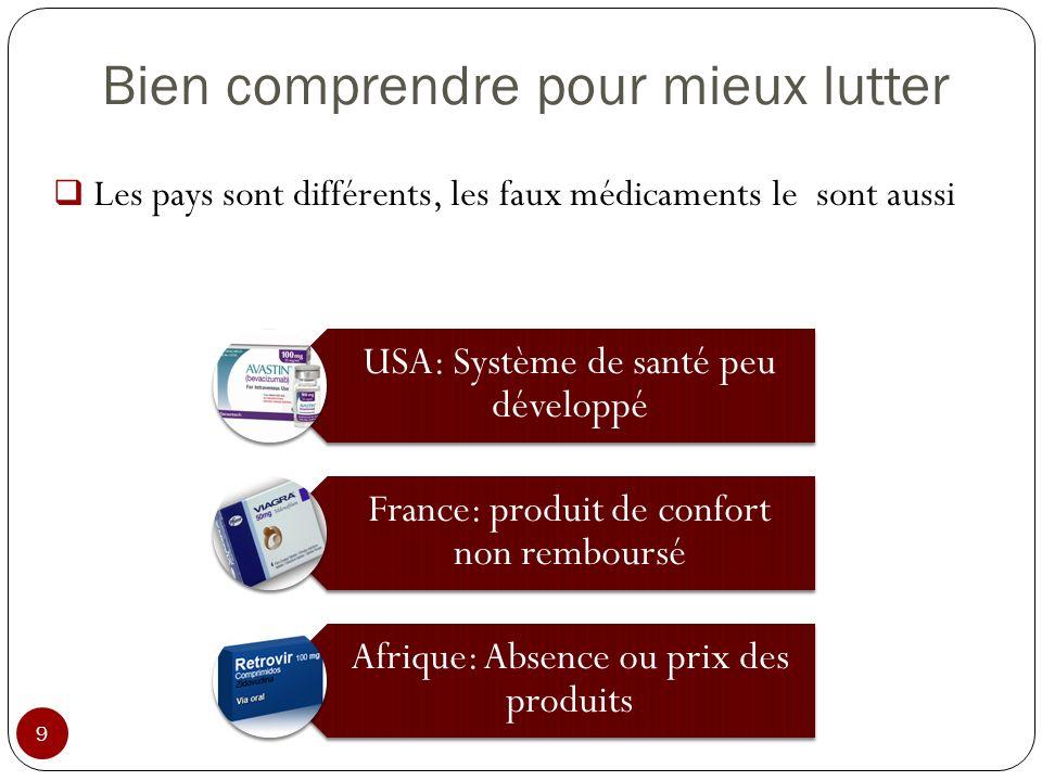 Bien comprendre pour mieux lutter 9 Les pays sont différents, les faux médicaments le sont aussi USA: Système de santé peu développé France: produit d