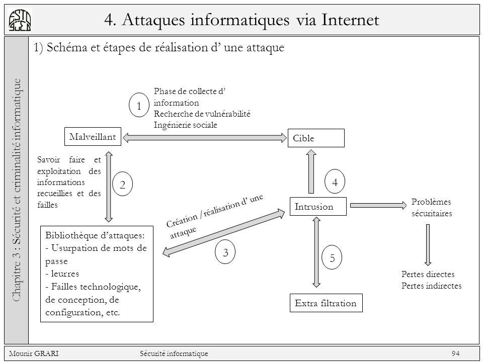 4. Attaques informatiques via Internet 1) Schéma et étapes de réalisation d une attaque Chapitre 3 : Sécurité et criminalité informatique Mounir GRARI