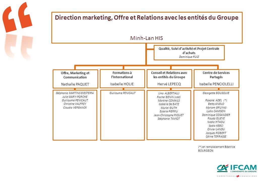 Direction marketing, Offre et Relations avec les entités du Groupe Minh-Lan HIS Offre, Marketing et Communication Nathalie PAQUET Formations à lIntern