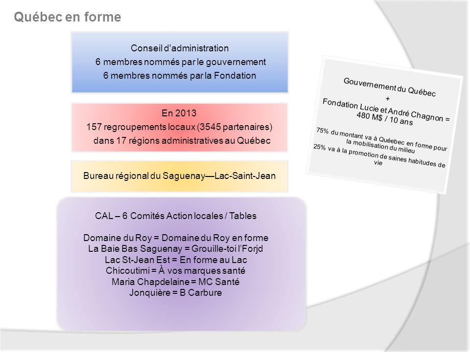 Conseil d administration 6 membres nommés par le gouvernement 6 membres nommés par la Fondation En 2013 157 regroupements locaux (3545 partenaires) dans 17 régions administratives au Québec Bureau régional du SaguenayLac-Saint-Jean Québec en forme Gouvernement du Québec + Fondation Lucie et André Chagnon = 480 M$ / 10 ans 75% du montant va à Quéebec en forme pour la mobilisation du milieu 25% va à la promotion de saines habitudes de vie CAL – 6 Comités Action locales / Tables Domaine du Roy = Domaine du Roy en forme La Baie Bas Saguenay = Grouille-toi lForjd Lac St-Jean Est = En forme au Lac Chicoutimi = À vos marques santé Maria Chapdelaine = MC Santé Jonquière = B Carbure