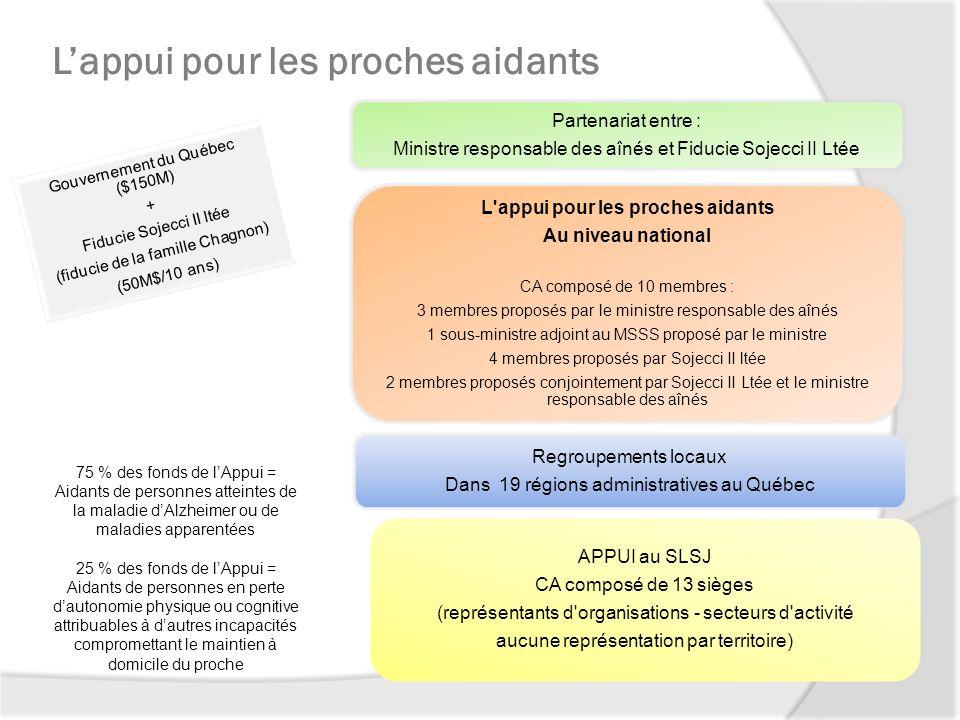Gouvernement du Québec ($150M) + Fiducie Sojecci II ltée (fiducie de la famille Chagnon) (50M$/10 ans) 75 % des fonds de lAppui = Aidants de personnes