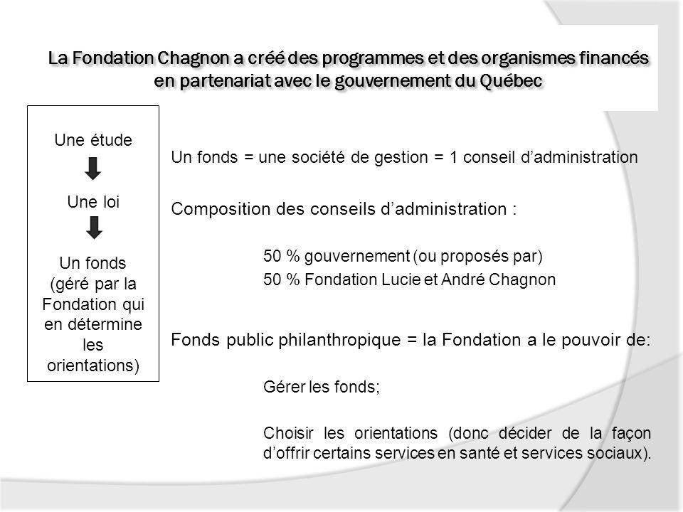 Gouvernance de la fondation Un fonds = une société de gestion = 1 conseil dadministration Composition des conseils dadministration : 50 % gouvernement