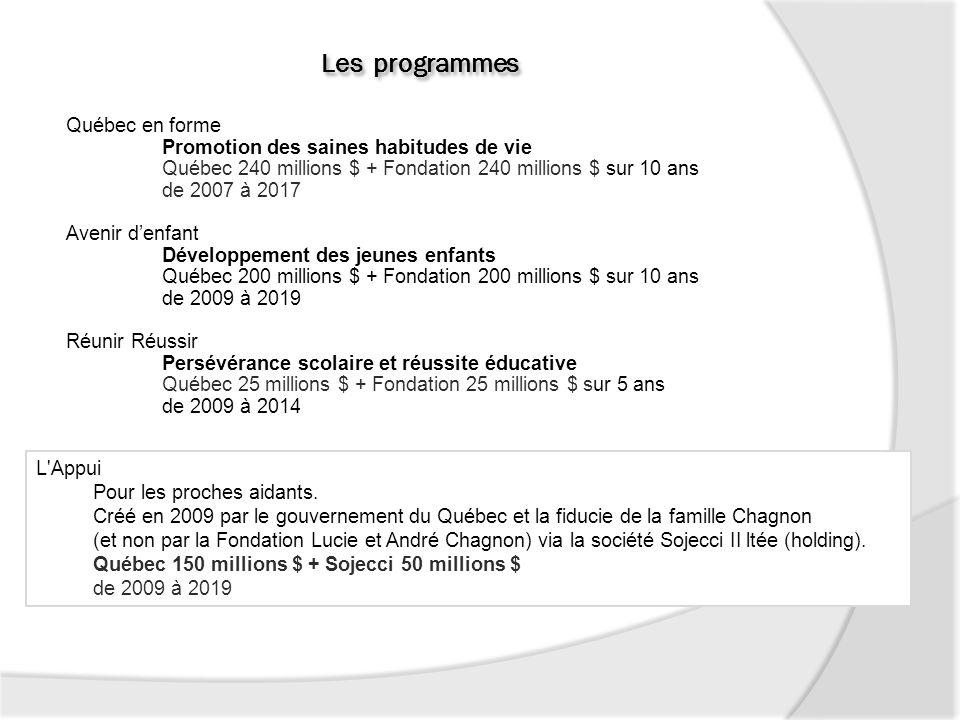 Québec en forme Promotion des saines habitudes de vie Québec 240 millions $ + Fondation 240 millions $ sur 10 ans de 2007 à 2017 Avenir denfant Dévelo