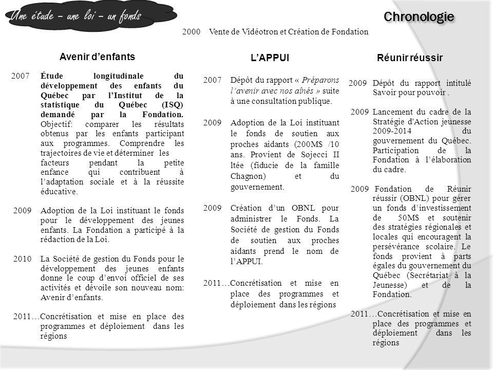 Avenir denfants 2007Étude longitudinale du développement des enfants du Québec par lInstitut de la statistique du Québec (ISQ) demandé par la Fondation.