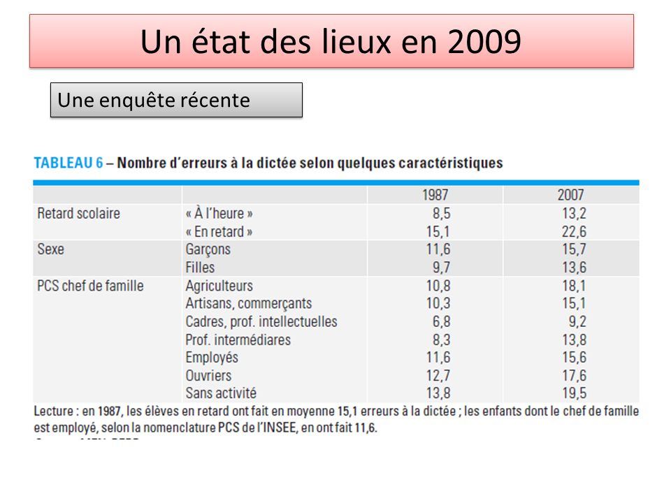 Evaluations CE1 Vocabulaire Items 34-35 Donner des synonymes.