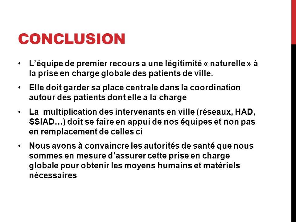 CONCLUSION Léquipe de premier recours a une légitimité « naturelle » à la prise en charge globale des patients de ville. Elle doit garder sa place cen