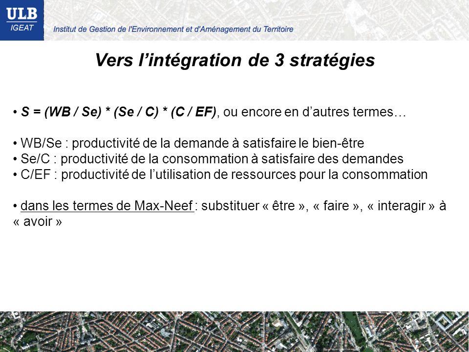 Vers lintégration de 3 stratégies S = (WB / Se) * (Se / C) * (C / EF), ou encore en dautres termes… WB/Se : productivité de la demande à satisfaire le