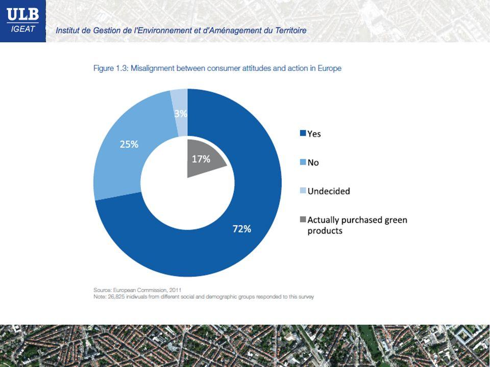 Modernisation écologique - problèmes « Effets rebonds » de plusieurs natures, i.e.