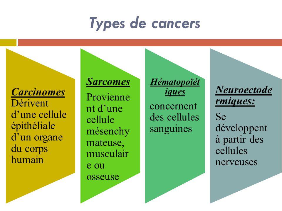 Types de cancers Carcinomes Dérivent dune cellule épithéliale dun organe du corps humain Sarcomes Provienne nt dune cellule mésenchy mateuse, musculair e ou osseuse Hématopoïét iques concernent des cellules sanguines Neuroectode rmiques: Se développent à partir des cellules nerveuses