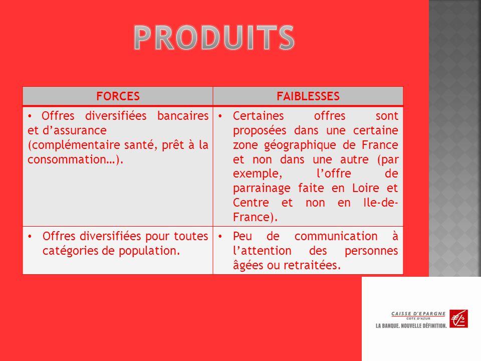 FORCESFAIBLESSES Offres diversifiées bancaires et dassurance (complémentaire santé, prêt à la consommation…).