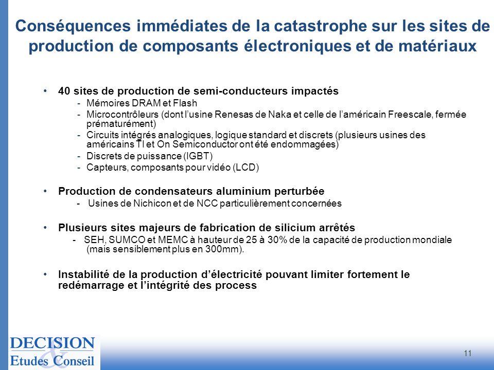 Conséquences immédiates de la catastrophe sur les sites de production de composants électroniques et de matériaux 40 sites de production de semi-condu