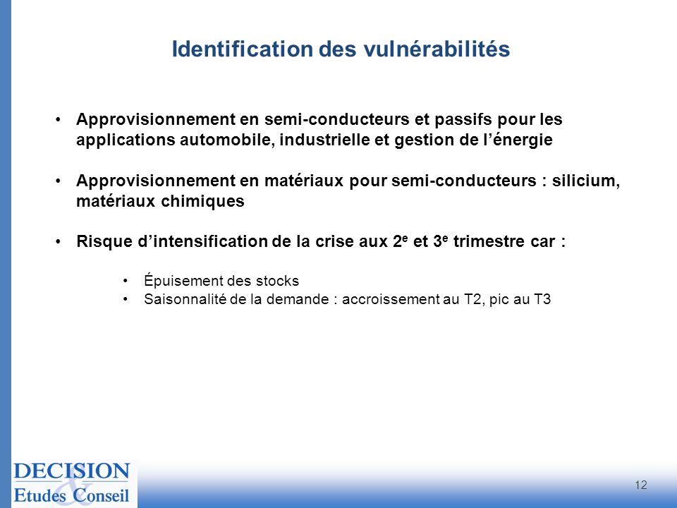Identification des vulnérabilités 12 Approvisionnement en semi-conducteurs et passifs pour les applications automobile, industrielle et gestion de lén