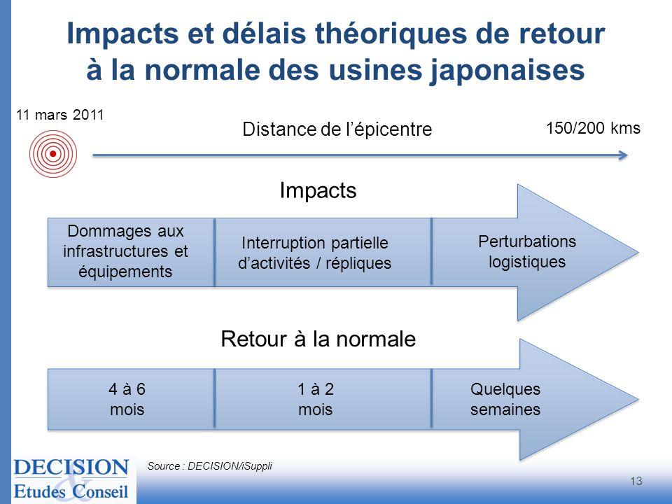Impacts et délais théoriques de retour à la normale des usines japonaises 13 Distance de lépicentre Perturbations logistiques Interruption partielle d