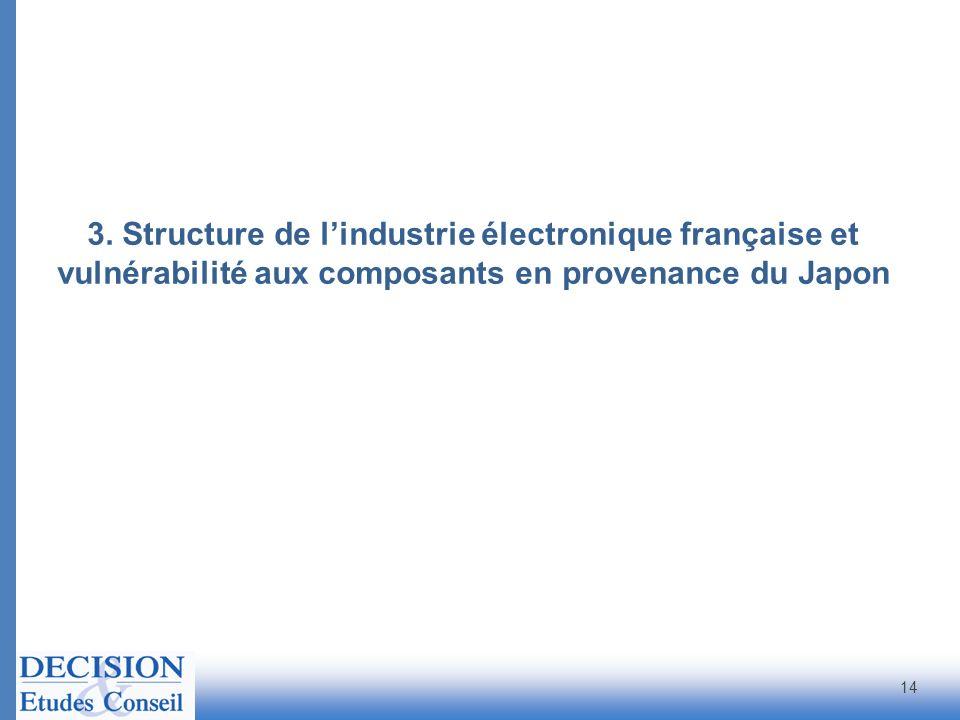 14 3. Structure de lindustrie électronique française et vulnérabilité aux composants en provenance du Japon